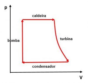 turbina a vapor gráfico