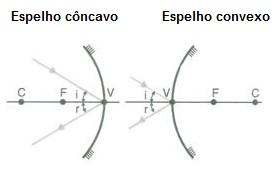 vértice de espelhos esféricos