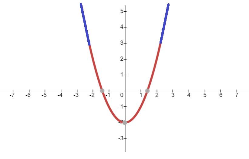 gráfico da função