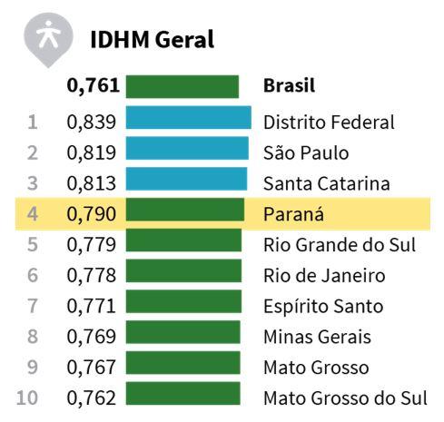 IDH do Brasil