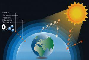 esquema raios solares na camada de ozônio