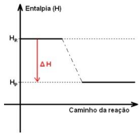 gráfico mostrando a diferença de entalpia reação exotérmica