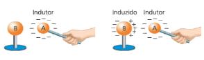 eletrização indução eletrostática