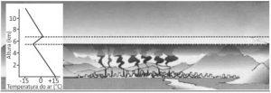 exercício camada de ozônio