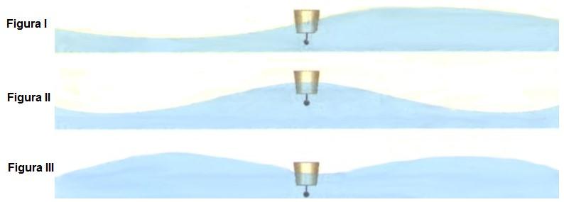 experimento de ondas mecânicas