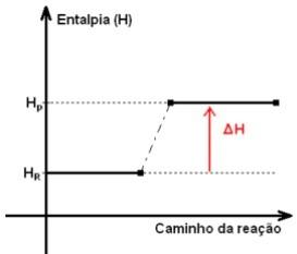 gráfico de entalpia endotérmica