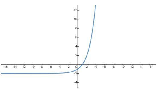 gráfico de função exponencial