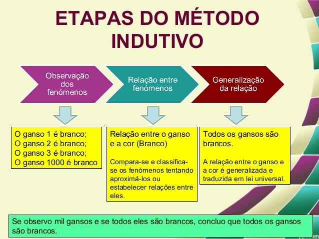 método indutivo