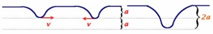 superposição de ondas vale com vale