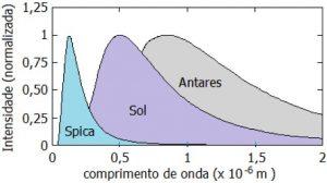 ondas eletromagneticas espectro