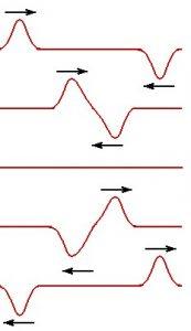 exemplos de ondas estacionárias e superposição