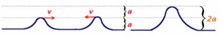 superposição de pulsos ondas estacionárias