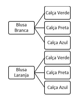 análise combinatória - diagrama de árvore