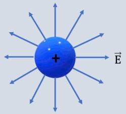 carga elétrica positiva