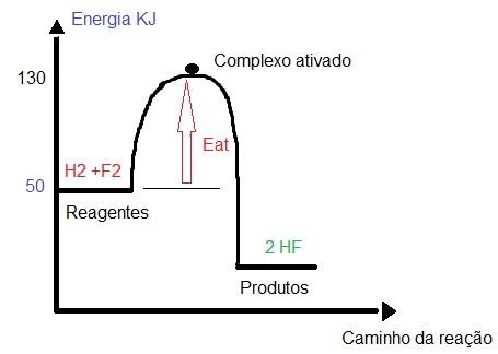 gráfico de energia de ativação