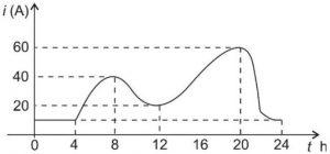 gráfico corrente elétrica