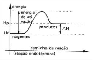 gráfico reação endotérmica com energia de ativação