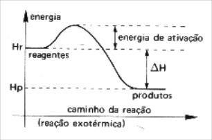 gráfico de reação exotérmica