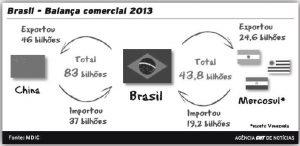relação econômica brasil e china