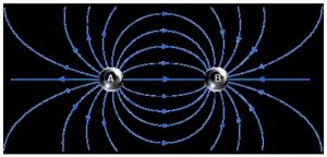 simulado campo elétrico