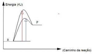 gráfico de reação com catalisador e diferente energia de ativação