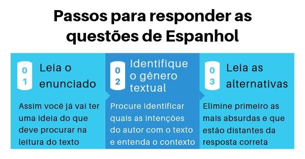interpretar textos em espanhol