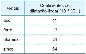 coeficientes de dilatação
