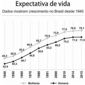 expectativa de vida brasileira