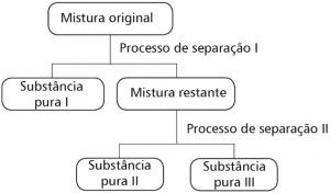 fluxograma separação de misturas
