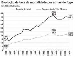 mortalidade brasil
