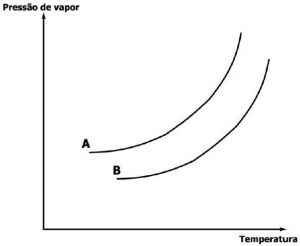 pressão de vapor