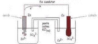 representação das pilhas na eletroquímica