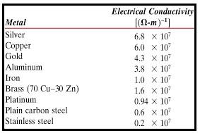 tabela resistividade