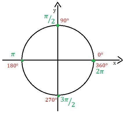 Radianos no círculo trigonométrico