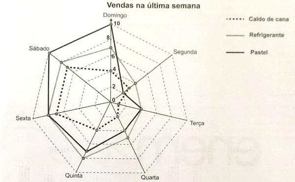 prova de matemática do Enem