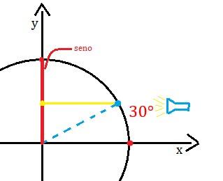 Seno do ciclo trigonométrico