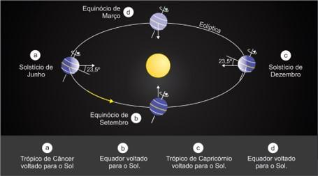 latitude - estações do ano