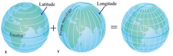 latitude + longitude = coordenadas geográficas