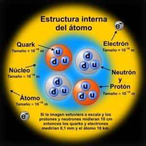 potencia de base dez nos átomos