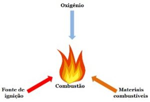 propriedade química da matéria combustibilidade