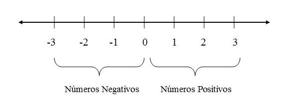 reta dos números negativos e positivos
