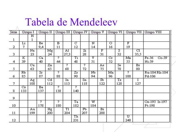 tabela com os antigos elementos quimicos