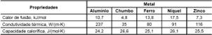 tabela simulado origem da quimica