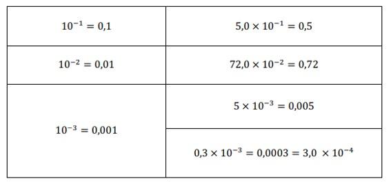 tabela transformando potencia de base 10 em decimal
