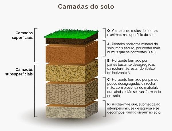 camadas do solo - degradação