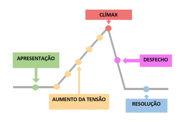 estrutura de como escrever um conto