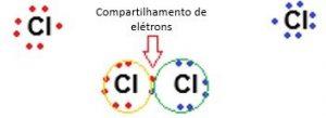 compartilhamento de eletrons compostos covalentes