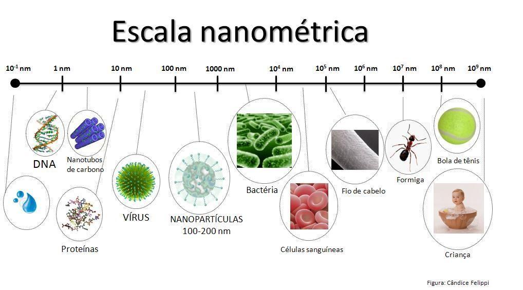 escala nanometrica