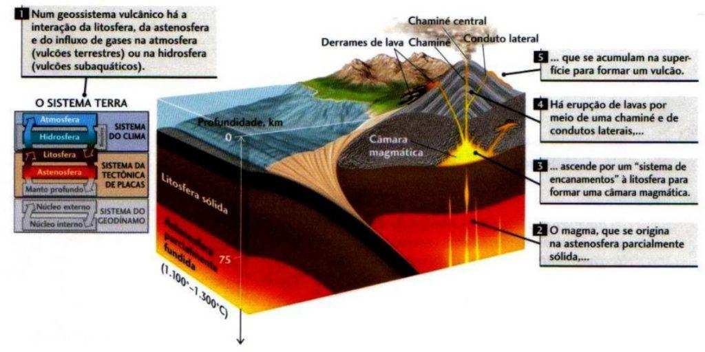esquema vulcanismo