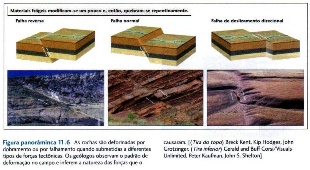 falhas em relevos vulcanismo e tectonismo